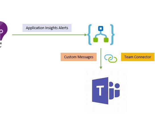 Sending Your Azure Application Insights Alerts to Team Sites using Azure Logic App