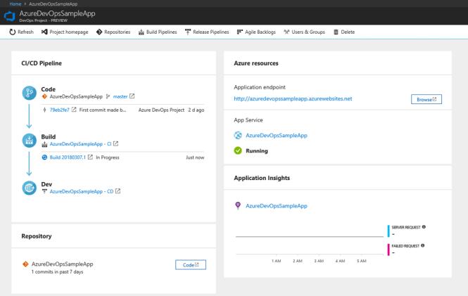Azure DevOps Project - Dashboard