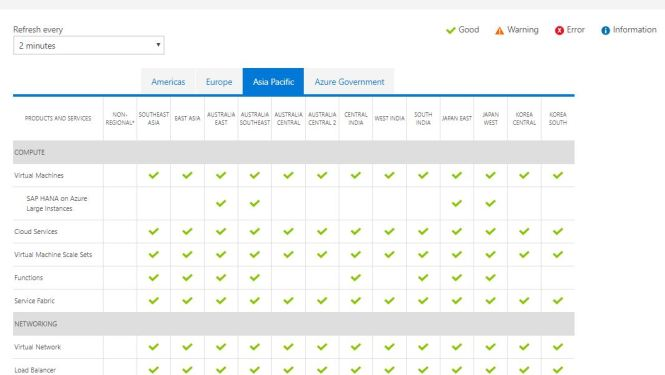 Check health of your Azure services - Azure Status Page