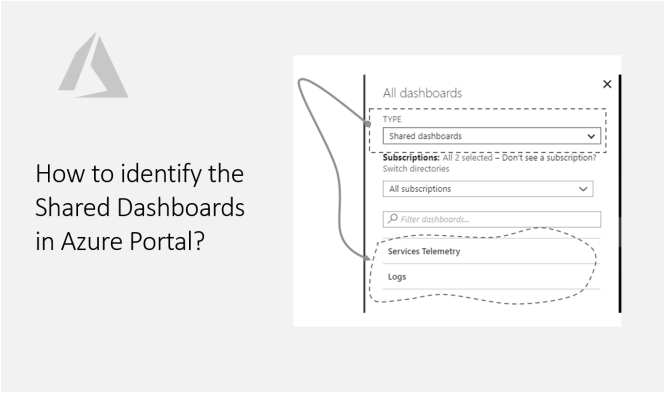 How to identify the Shared Dashboards in Azure Portal - Featured