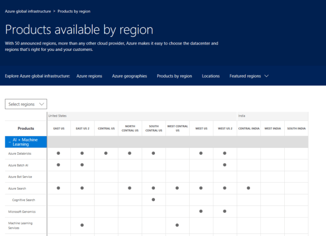Identify Azure Services Availability by Region - Products