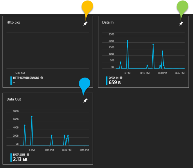 Pin Azure Resource details from Blades to Azure Portal dashboard