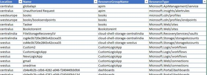 export list of Azure Resources to Excel