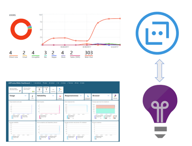 Connecting Azure Bot Services with an existing Application Insights - Overview