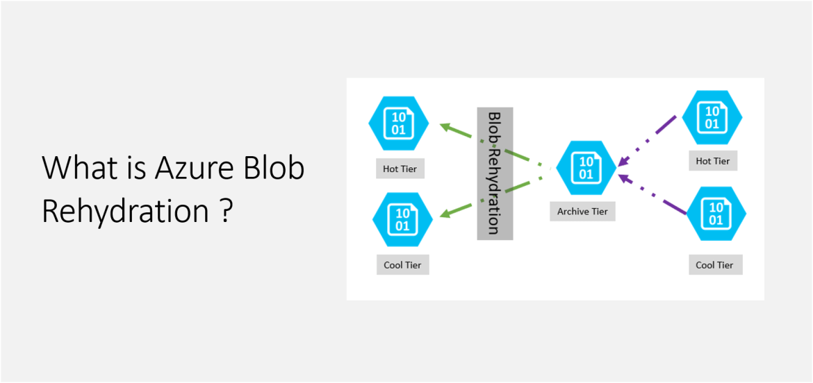 What is Azure Blob Rehydration ?