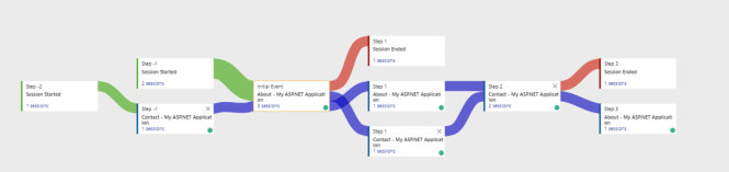Excluding Events from User Flows in Application Insights - Maps