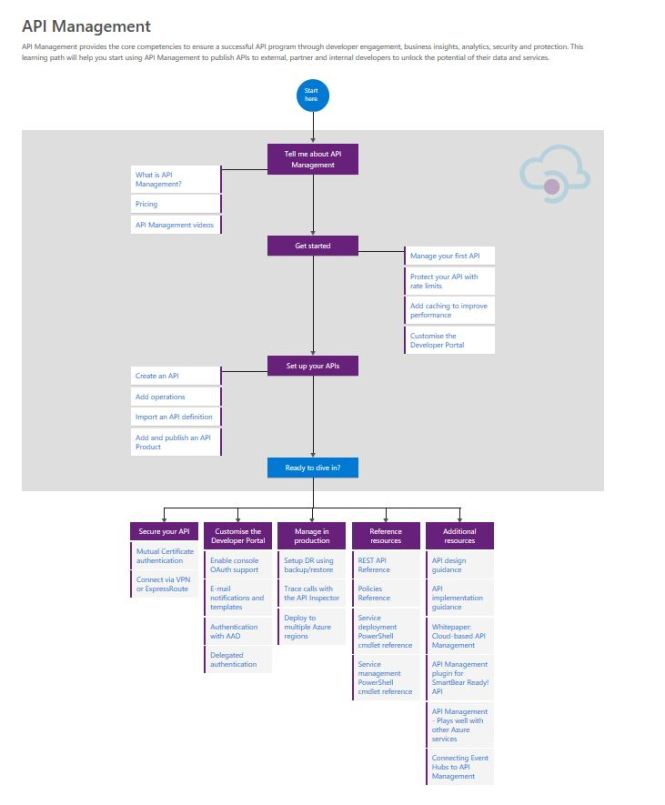 Learning Path Flow
