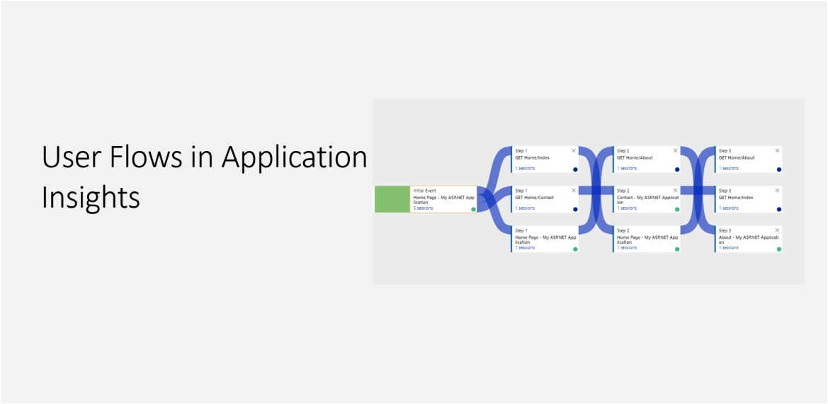 User Flows in Application Insights