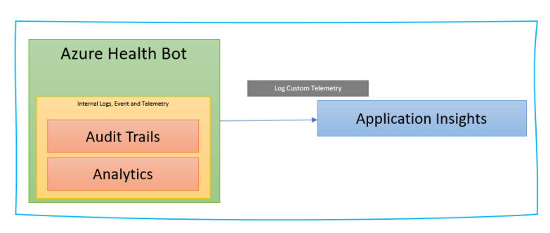 Azure Health Bot Events and Telemetry with Application Insights