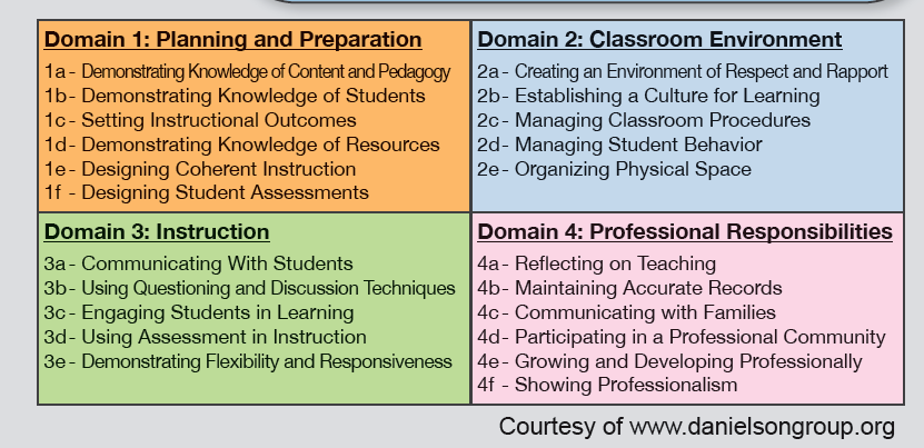 Image result for framework for teaching