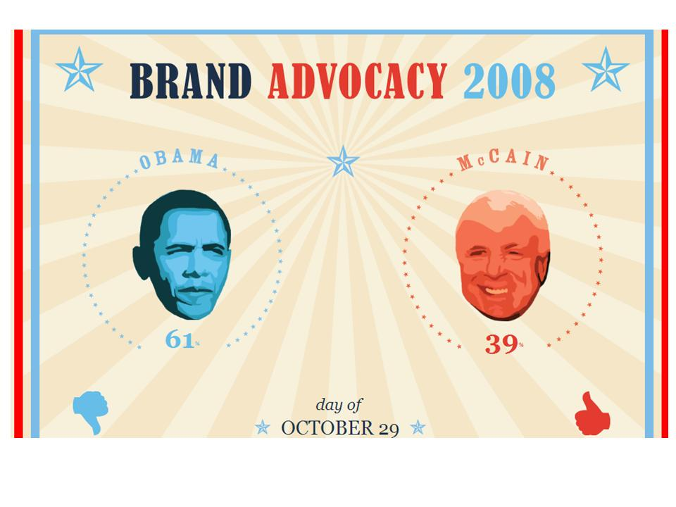 How does your candidate / brand measure up online?