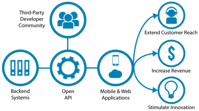 Open-APIs-v5.png