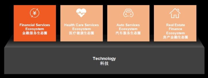 Ping An's Smart Insurance Cloud and an update of emerging