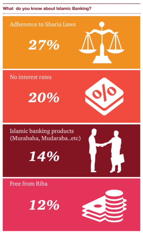 Global Islamic Finance trends - Would the digitization drive