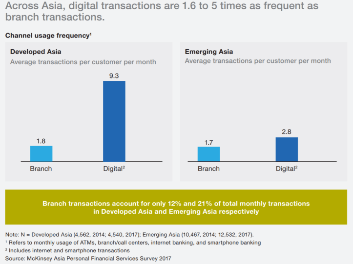 McKinsey Asia report: Banks need to move from transaction points to