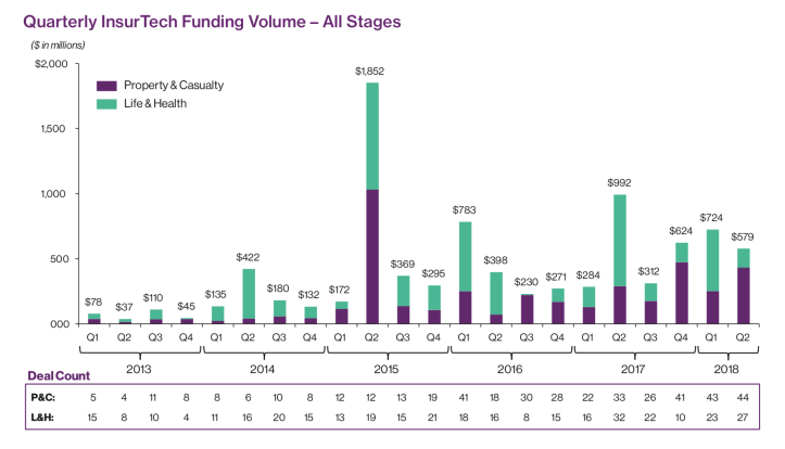 Funding throughout the quarters