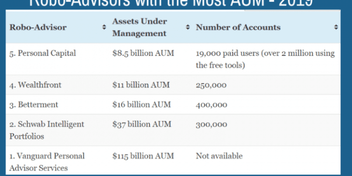 robo-advisors-with-the-most-aum-2019-750x375