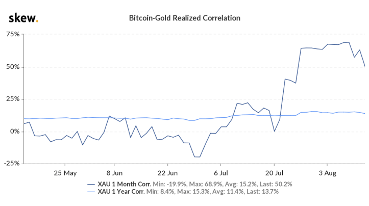 Skew-Chart-Monthly-Correlation-BTC-and-XAU-on-13-Aug-2021.png