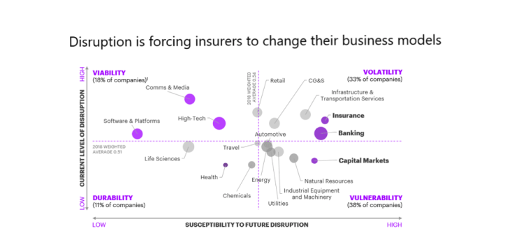 Gasc_Agile-insurers-see-innovation-as-critical-for-their-survival-_Blog1_Picture1