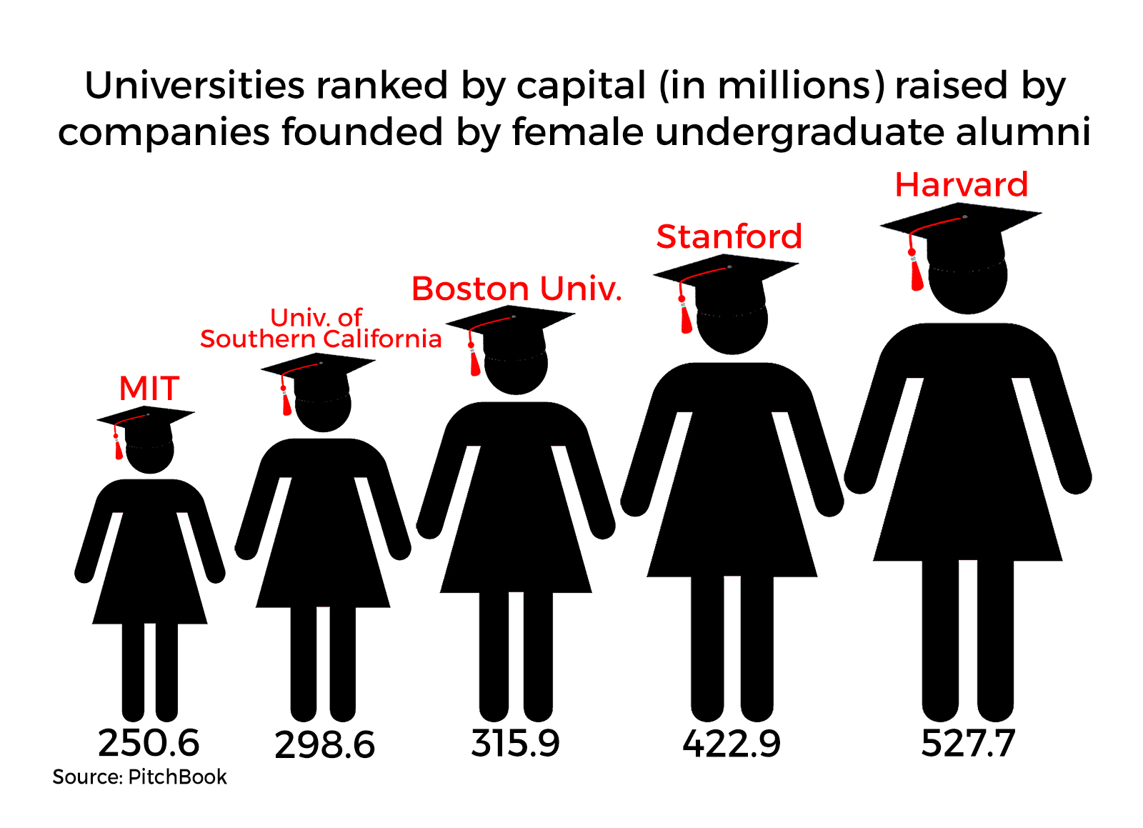 Bu Female Alumni Founded Companies Recognized For