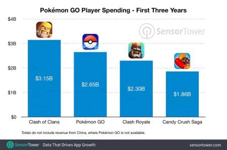 Pokémon GO-Umsatz in den ersten drei Jahren - (C) Sensor Tower