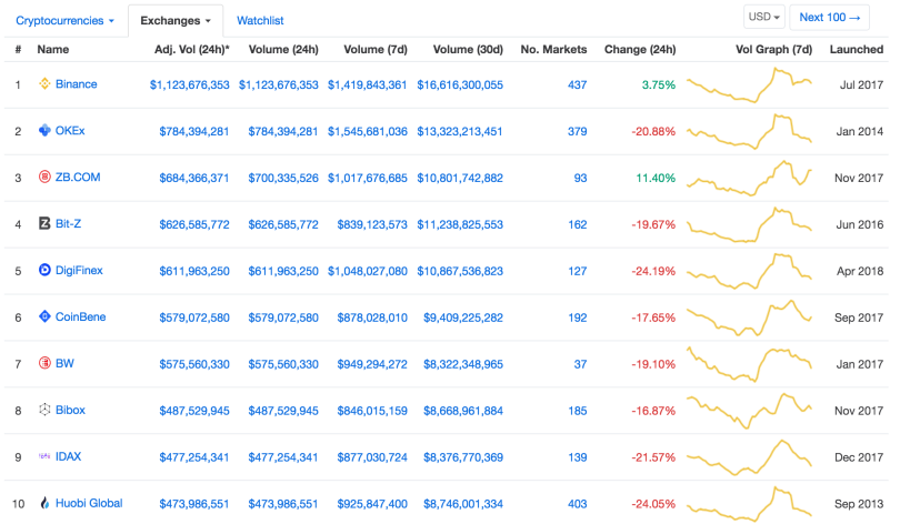 top bitcoin exchanges
