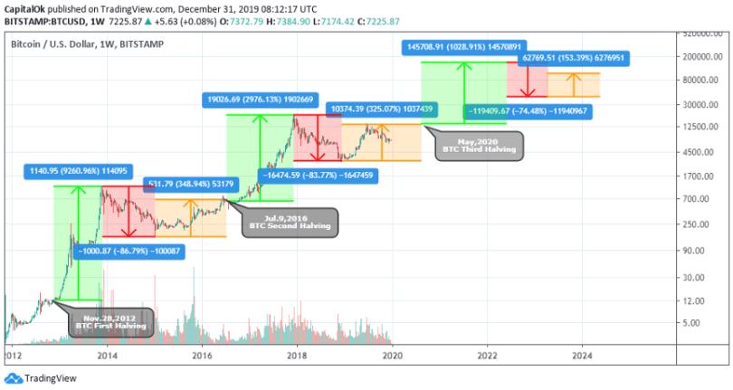 bitcoin analyze