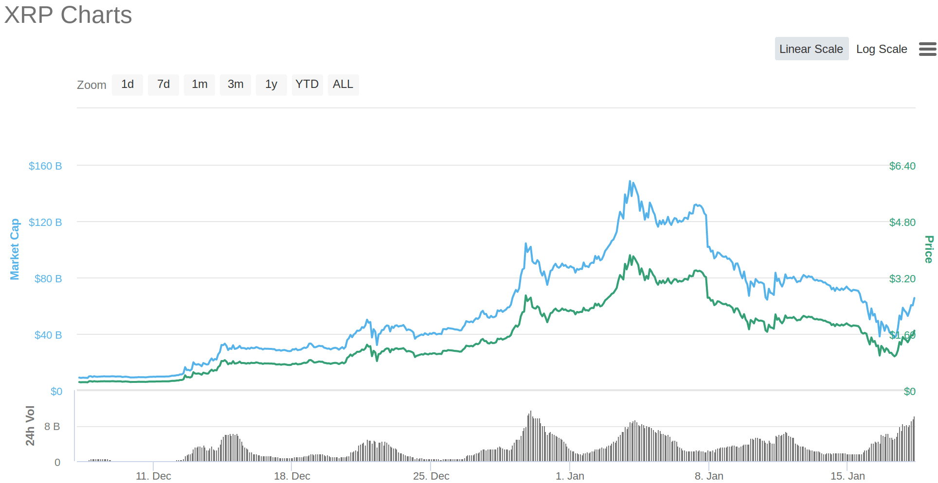 XRP Chart Identical to 2017 Before Massive 1,532% Rally, Says Cryptocurrency Analyst