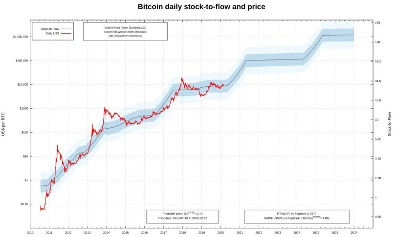 Bitcoin's High-Flying Predictions Show BTC Stock-to-Flow Spiking in 2024 1