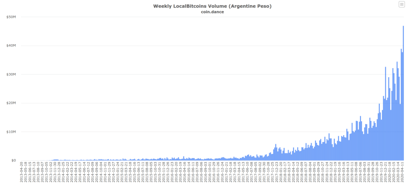 Venezuela Breaks Bitcoin Trading Record, Argentina Sees 1,028% Jump in BTC Volume Since 2018, Chile Hits All-Time High in April on LocalBitcoins