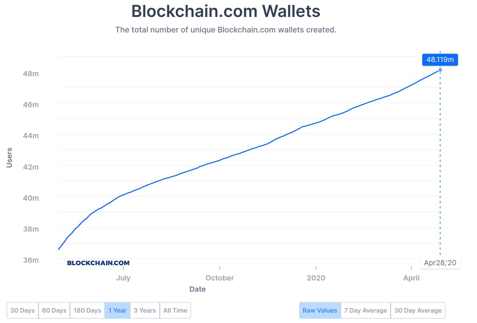 Bitcoin (BTC) Outperforming S&P 500 on Crypto Market Rally As Blockchain Wallets Top 48 Million