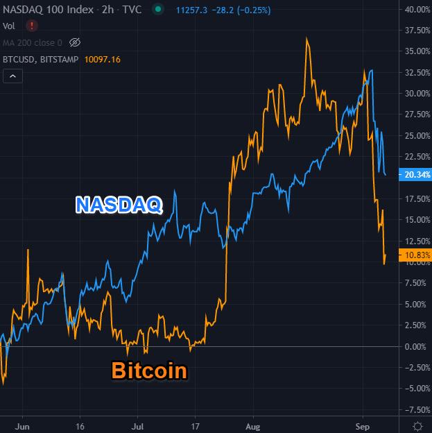 bitcoin pentru electronică