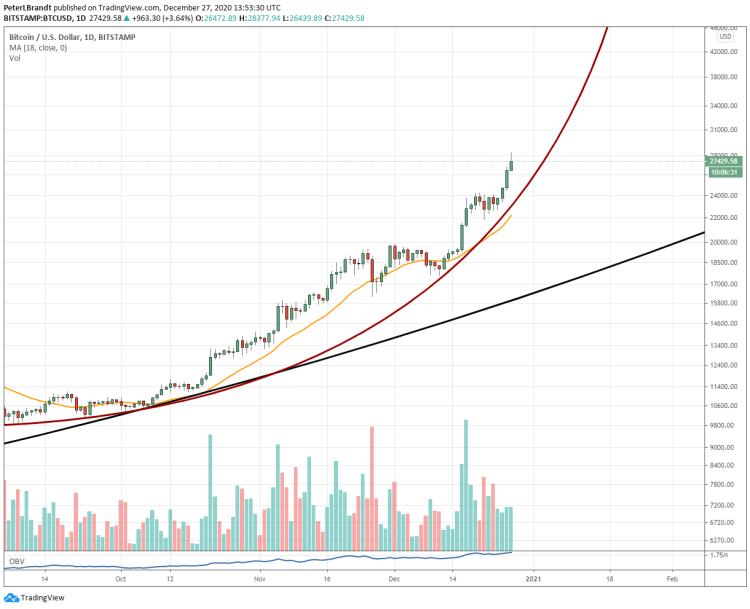 Bitcoin czeka paraboliczny ruch ceny według prognozy Petera Brandta