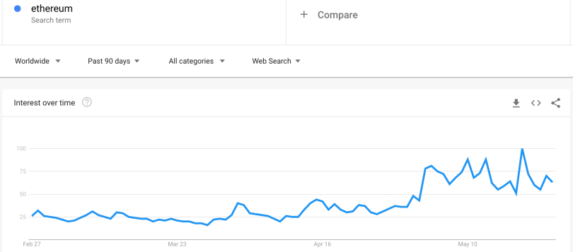 Ethereum searches