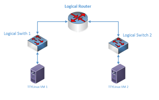 logical_router