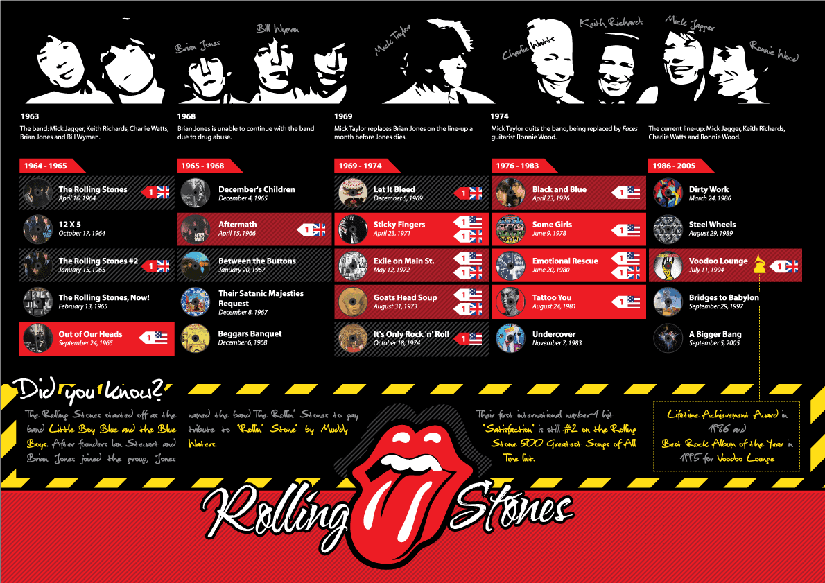 An infographic outlining a breif history of the Rolling Stone's climb to fame