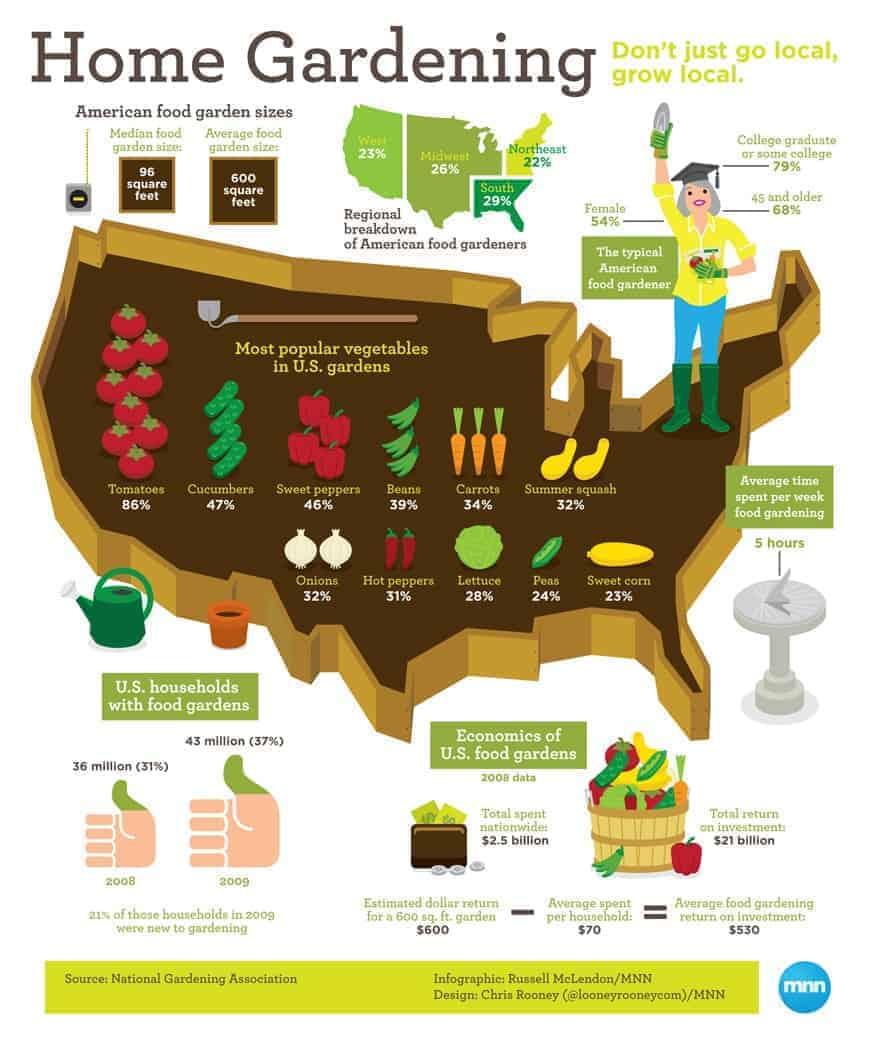home_gardening_infographic
