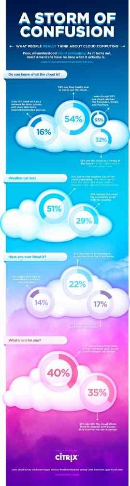 Cool infographics (3/5)