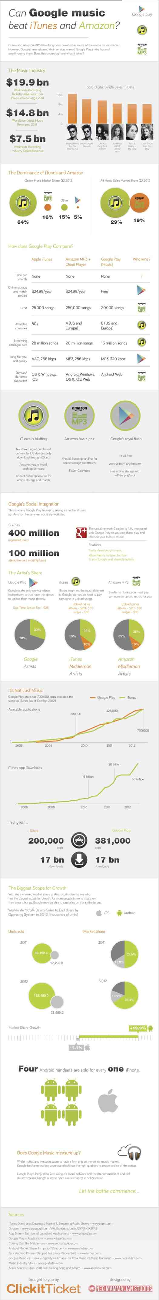 Google Play vs. ITunes and Amazon