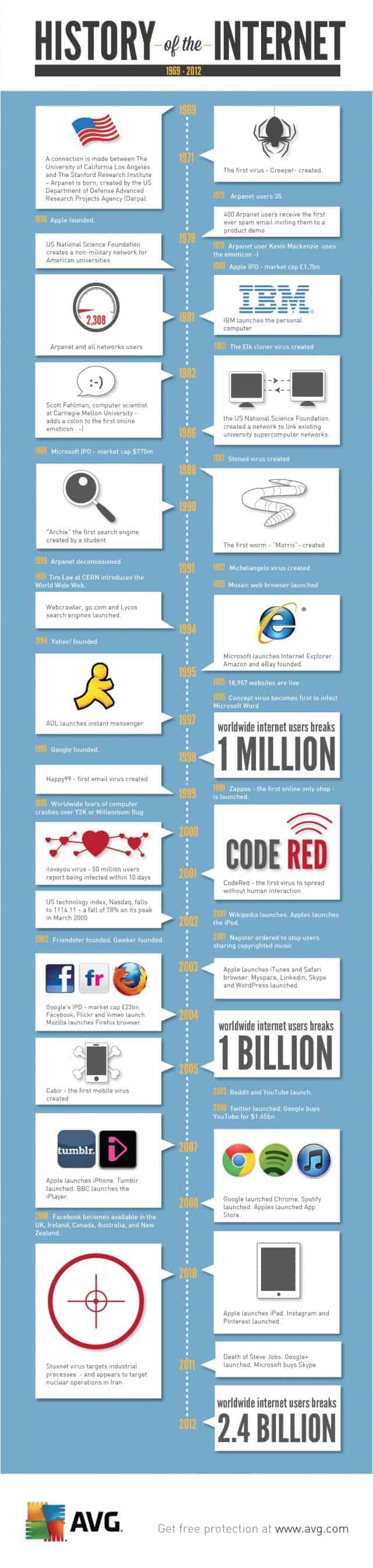History of the Internet:1969-2012