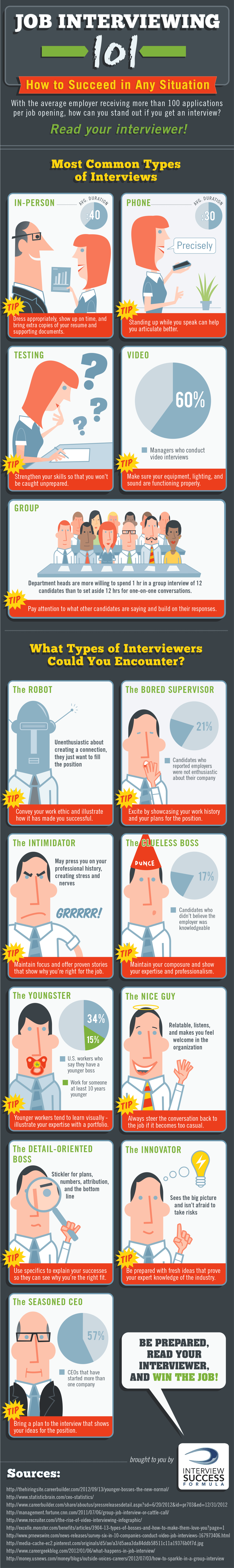 Daily Infographic Job Interviews 101