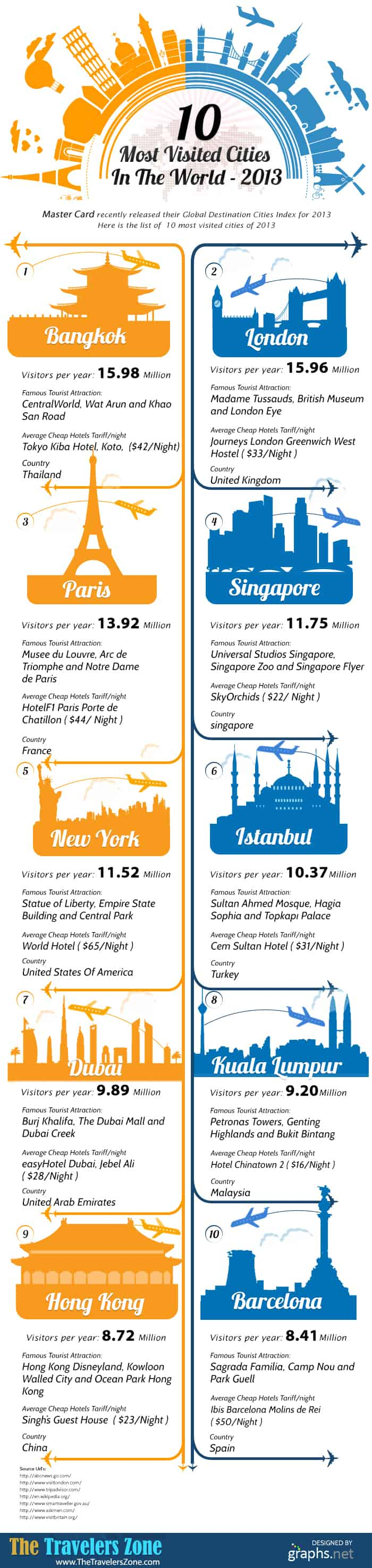 Most Visited Cities Infographic