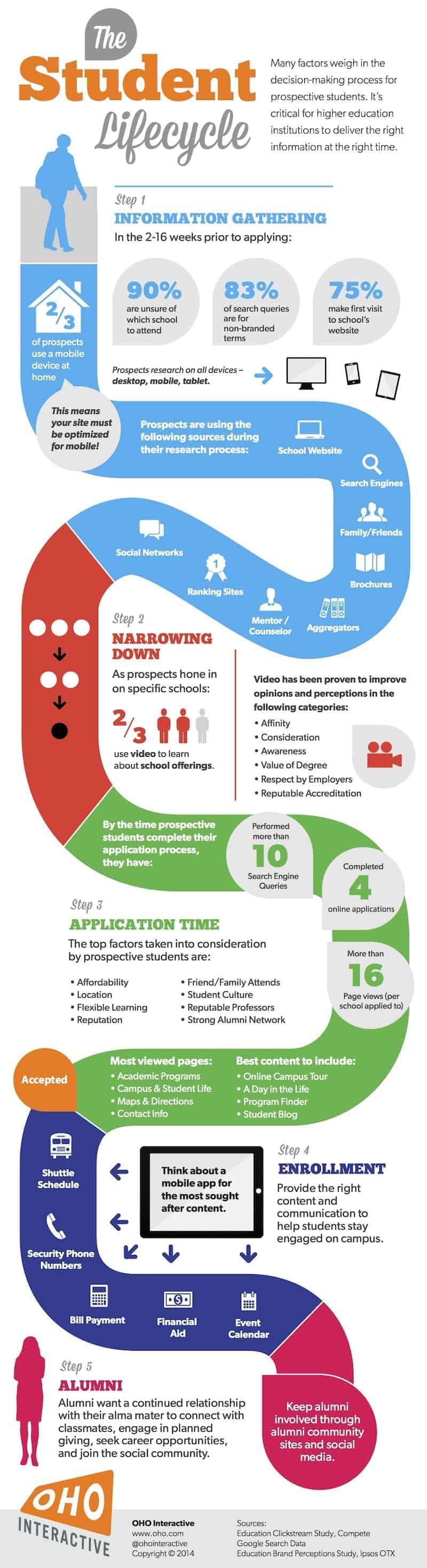 Infographic - The Student Marketing Lifecycle