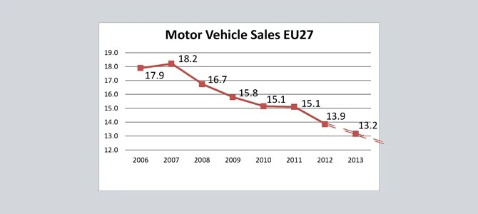 You think EU car sales are bad? They will get worse, much worse