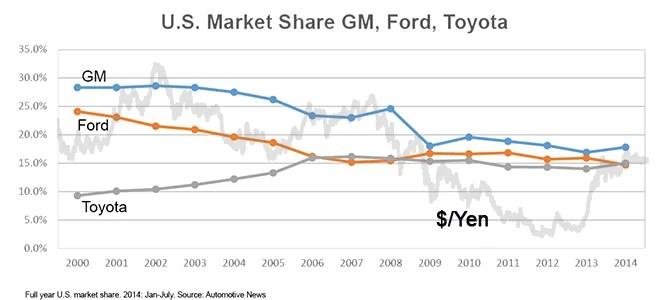 ford-gm-toyota-marketshare-2