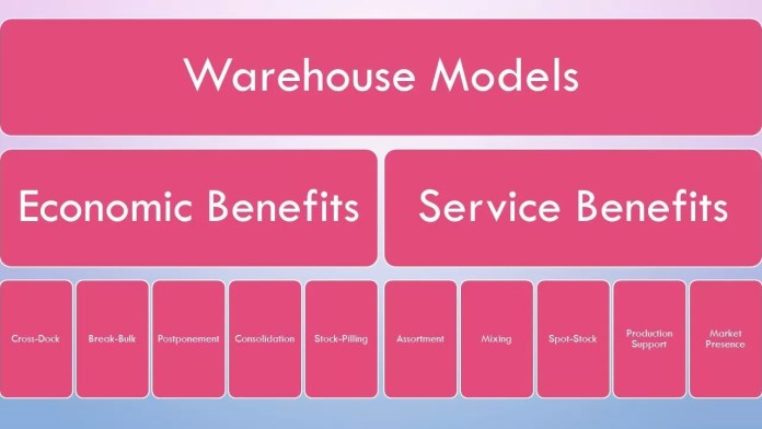 Warehouse management Consolidation ,daily logistic