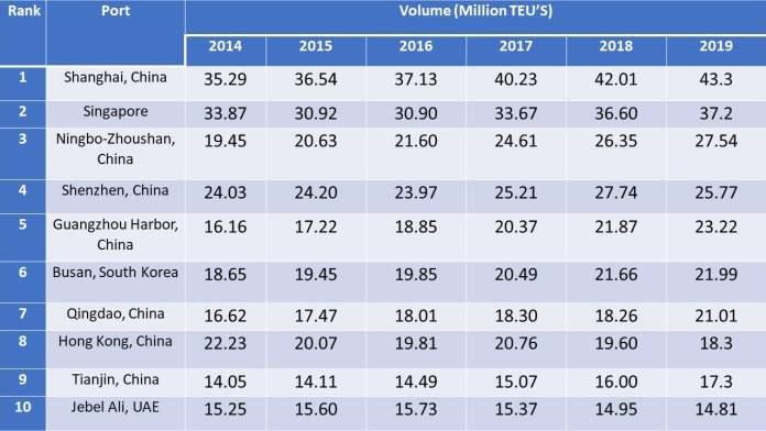 world largest ports-Port volume at a glance-dailylogistic.com