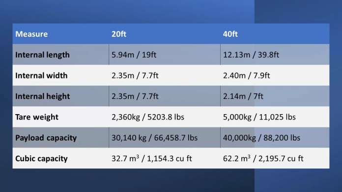 Intermodal container sizes Daily Logistics