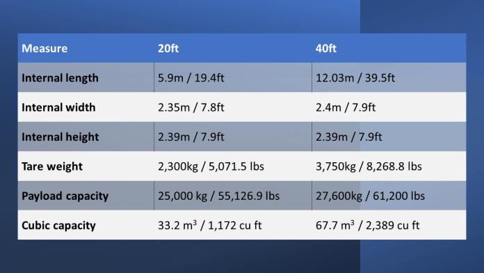 Intermodal container sizes