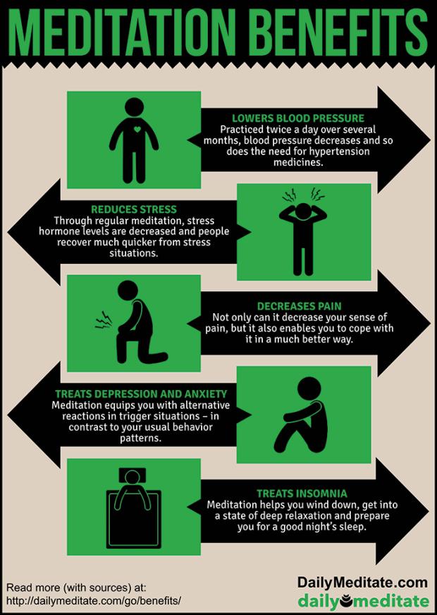 Infographic Meditation Benefits